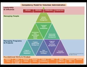 Volunteer Leadership competency model