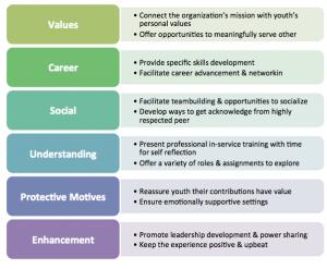 youth volunteer motivations