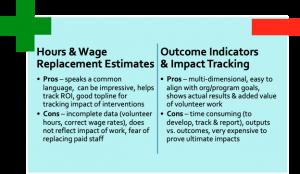measure volunteer impact