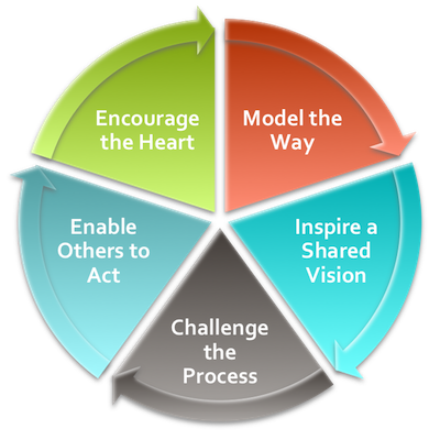 Model for leading volunteers