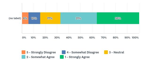 volunteer management survey
