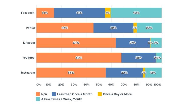 volunteer management survey social media