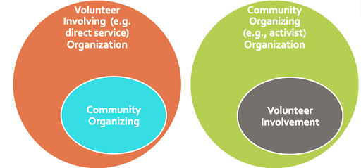 volunteer program development