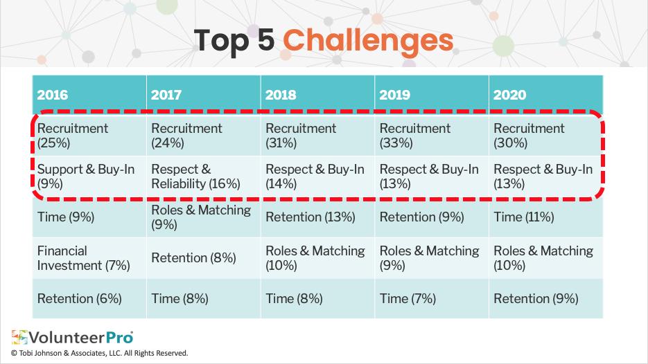volunteer recruitment challenges