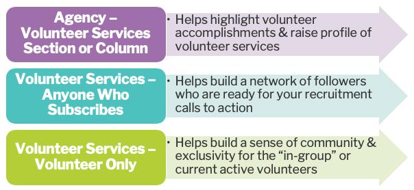 audiences for volunteer newsletters