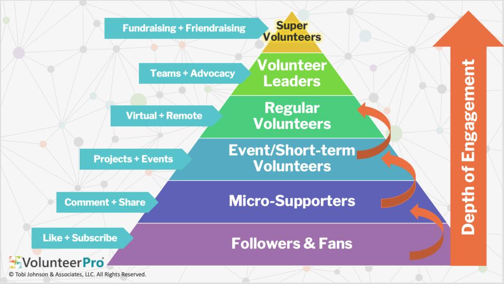 volunteer levels of engagement